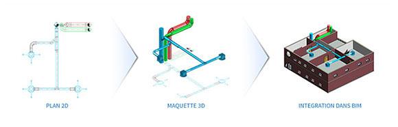 Schema de fonctionnement AUTOBIM3D intégration de eéseaux HVAC dans maquette 3D BIM