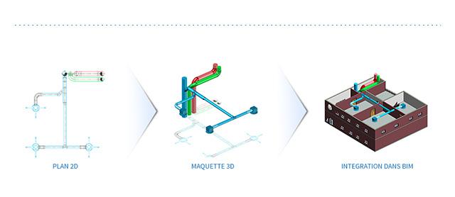 Schéma fonctionnement d'AUTOBIM3D de Tracéocad