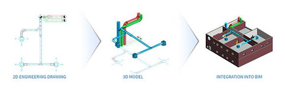 Working principle of AUTOBIM3D - HVAC networks integration into 3D BIM model