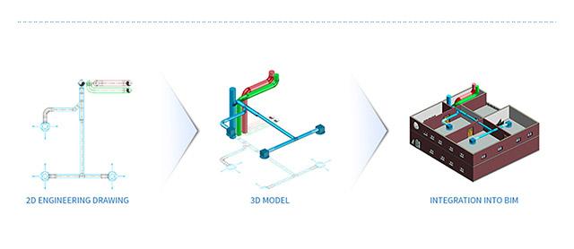 Tracéocad - AUTOBIM3D functions